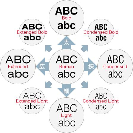 フォントスタイルの主な分類