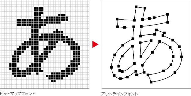 ビットマップフォント → アウトラインフォント