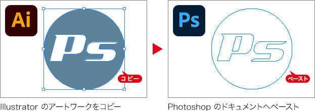 Illustrator のアートワークをコピー → Photoshop のドキュメントへペースト