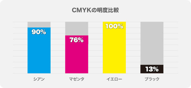 CMYK の明度比較