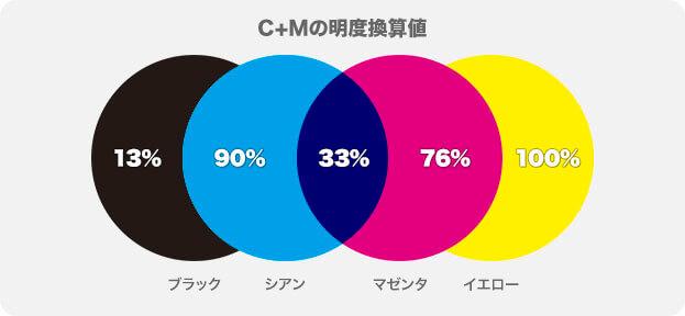 CとMに暫定値を設定 → CとMを最終調整