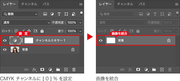 CMYK チャンネルに「0」% 設定 → 画像を統合