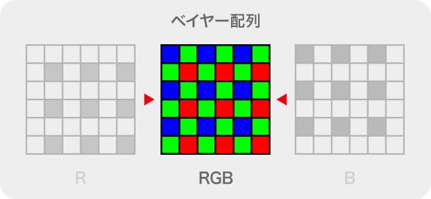 ベイヤー配列の概念図