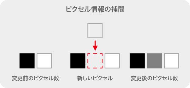 ピクセル情報の補間