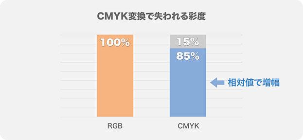 CMYK 変換で失われる彩度
