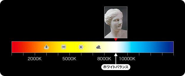 光源の色に対して RGB のハイライト点を整える