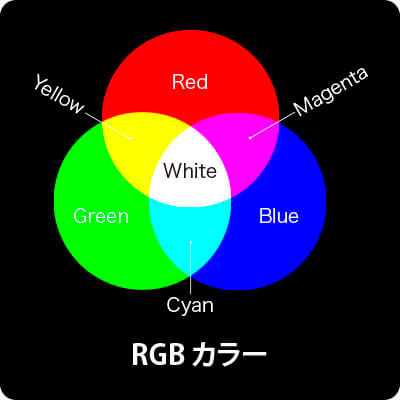 加色混合の特性