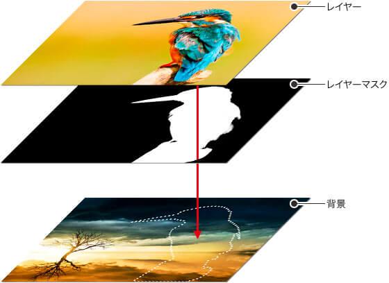 レイヤーマスクの概念図