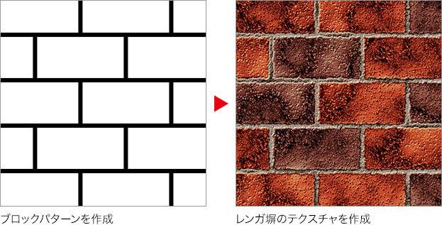 ブロックパターンを作成 → レンガ塀のテクスチャを作成