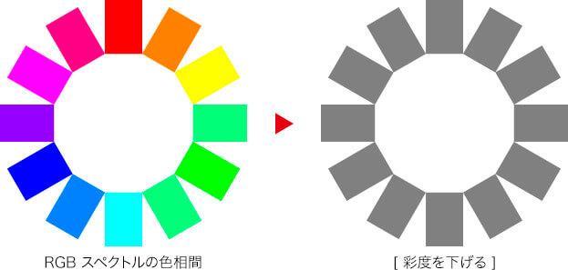 RGB スペクトルの色相環 → [ 彩度を下げる ]