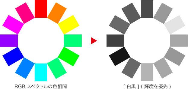 RGB スペクトルの色相環 → [ 白黒 ] (輝度を優先)