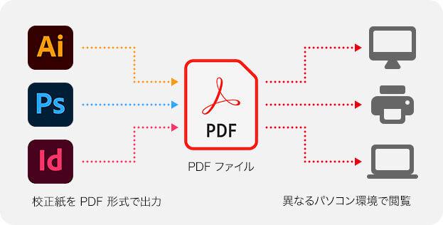 校正紙を PDF 形式で出力 → PDF ファイル → 異なるパソコン環境で閲覧