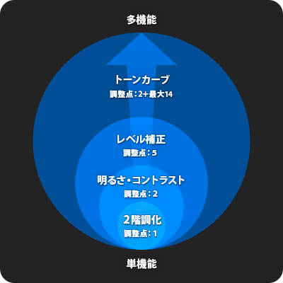 主な色調補正ツールの対応比較