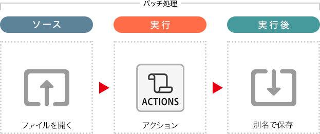 バッチ処理の設定項目