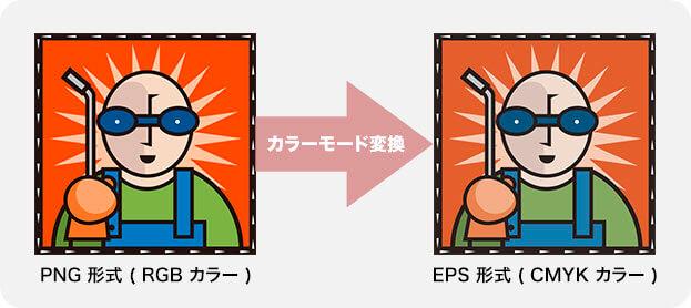 PNG 形式から EPS 形式へ