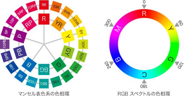 マンセル表色系の色相環 → RGB スペクトルの色相環