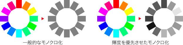 一般的なモノクロ化 → 輝度を優先させたモノクロ化