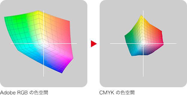 Adobe RGB の色空間 → CMYK の色空間