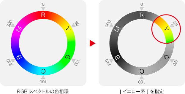 RGB スペクトルの色相環→[ イエロー系 ] を指定